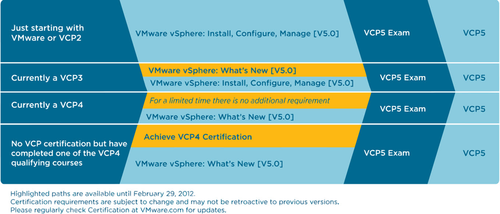 VCP 5 Exam Thoughts and Experience | vPrimer